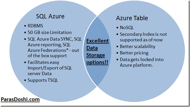 SQL Azure vs Azure table storage