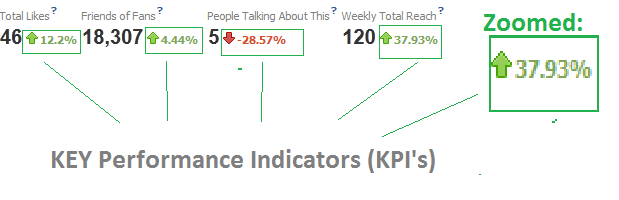 kpi in facebook insights