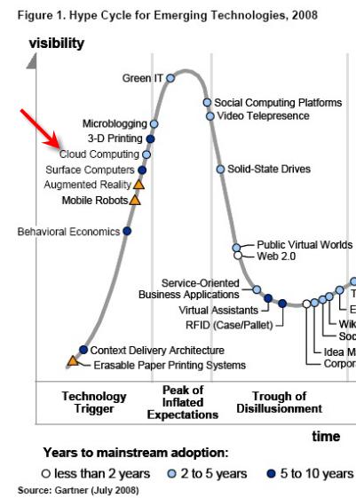 Gartner Hype Cycle for CLOUD COMPUTING 2008
