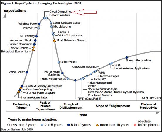 Gartner Hype Cycle for CLOUD COMPUTING 2009