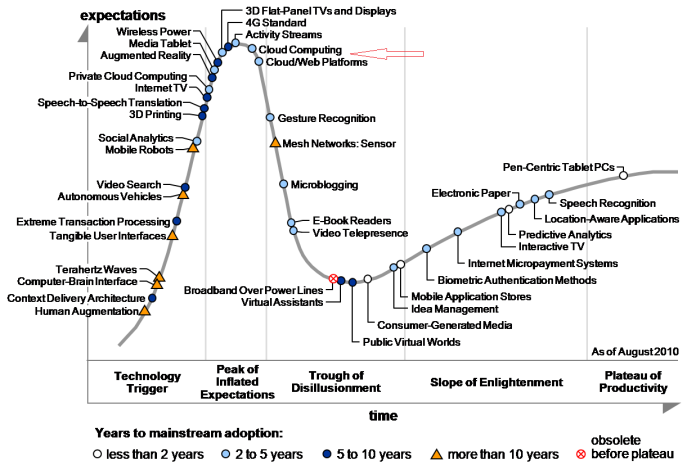 Gartner Hype Cycle for CLOUD COMPUTING 2010