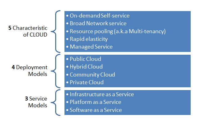 NIST definition of CLOUD