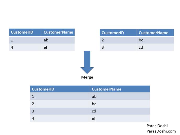 merge tranformation SQL Server Integration Services