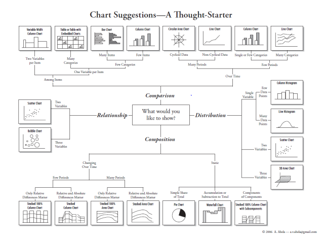 chart chooser data visualization