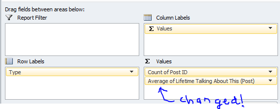 pivot table change the function from SUM to Average changed
