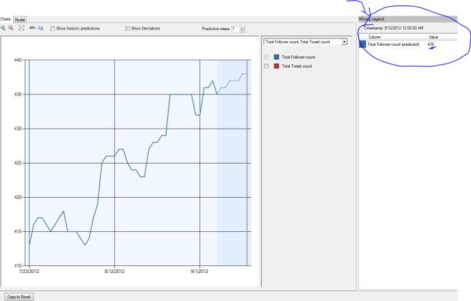 forecast twitter followers using excel data mining