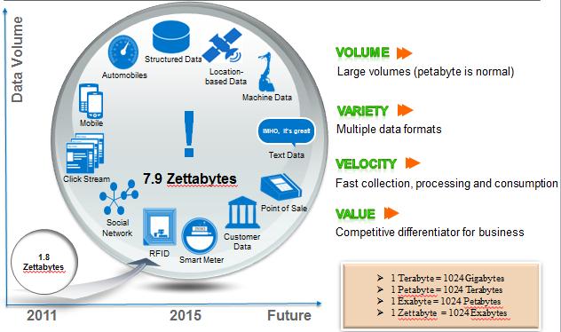 data variety big data