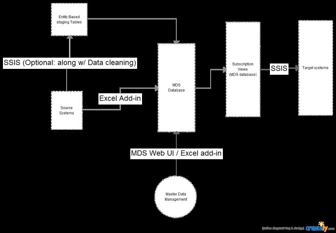 SQL Server 2012 Master data services steps