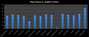 dallas mavericks player names vs height for data cleaning project
