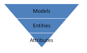 master data services models entities attributes