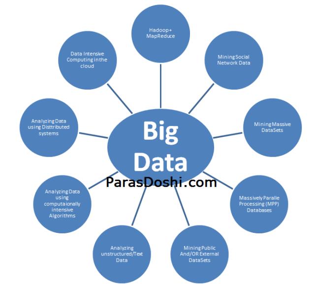 Big Data Unstrucutred External Text Public Data