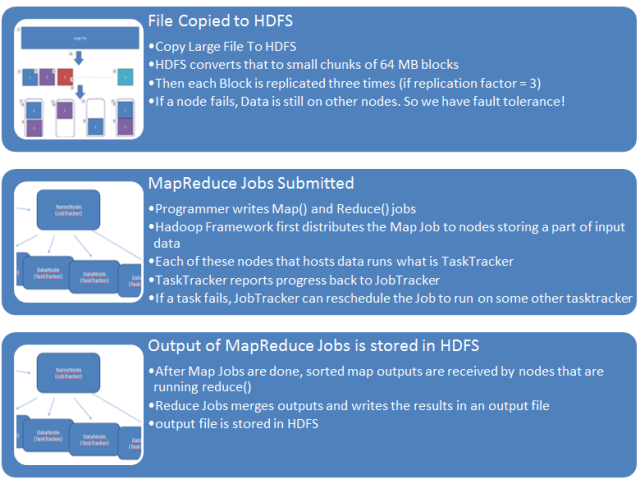 HDFS MapReduce inner workings