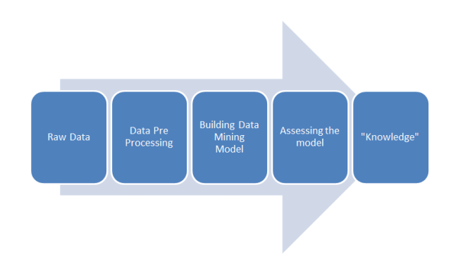 knowledge discovery process data mining