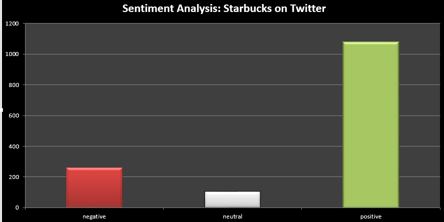Sentiment Analysis in R w/ Twitter data feeds - Insight Extractor