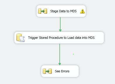 SQL Server Integration Services and Master Data Services