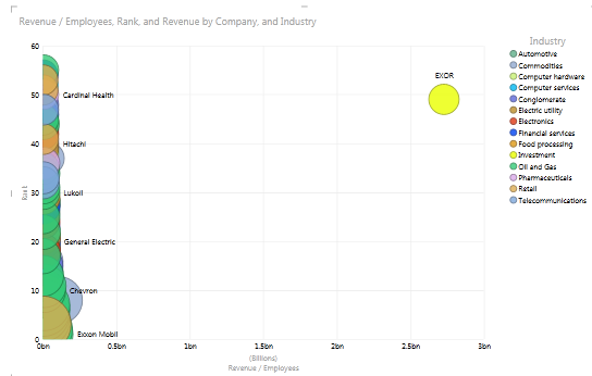list of companies by revenue