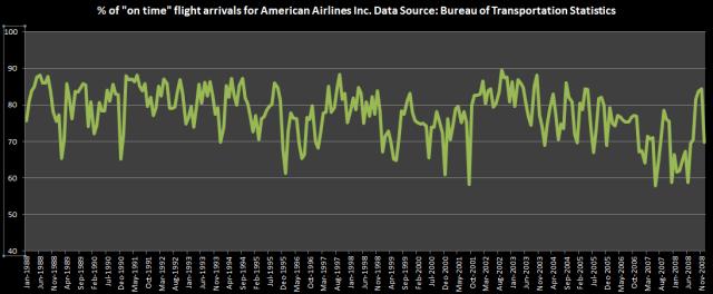 on time flight arrivals excel without trendline