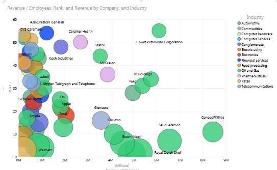 power view excel 2013 rank revenue employees