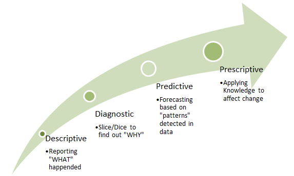 business analytics continuum
