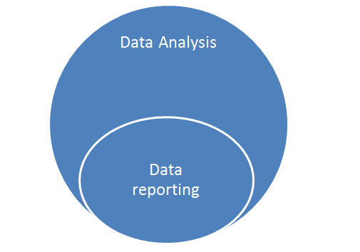 data analysis and data reporting