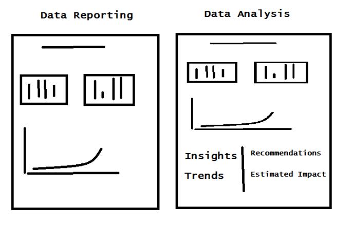 Data analysis Data Reporting