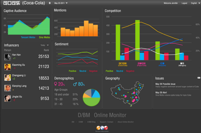 sentiment analysis social media dashboard