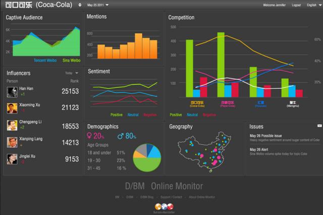 sentiment analysis social media dashboard