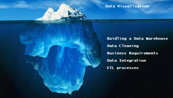 business analytics project is like an iceberg