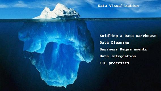 iceberg business analytics data cleaning business intelligence data warehouse