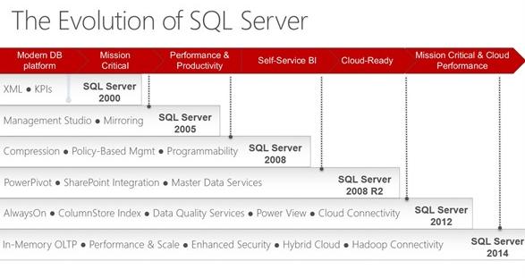 SQL Server 2014 Teched Keynote