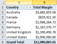 tabular models countries total margin profit