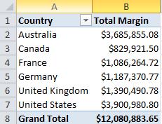 tabular models countries total margin profit