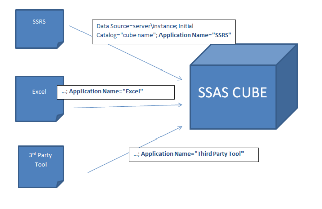 SSAS Cube SSRS Excel usage