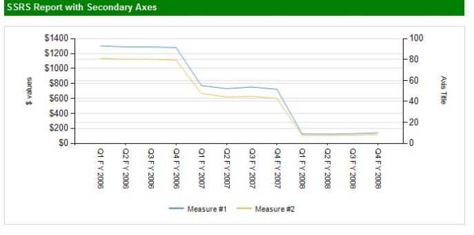 SSRS SQL SERVER SECONDARY AXIS LINE CHART BAR CHART