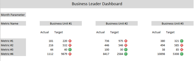Business Intelligence Dashboard project for a Business Leader