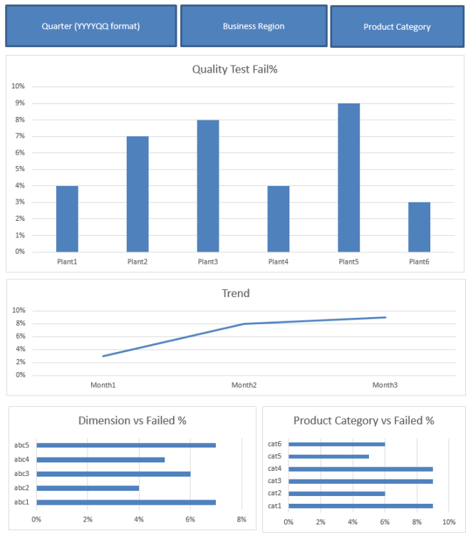 Business Intelligene Dashboard for QualityManagers