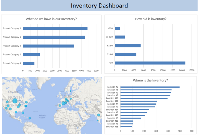 Inventory Management Business Intelligence Manufacturing