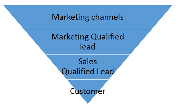 Marketing Funnel Sales Qualified Lead
