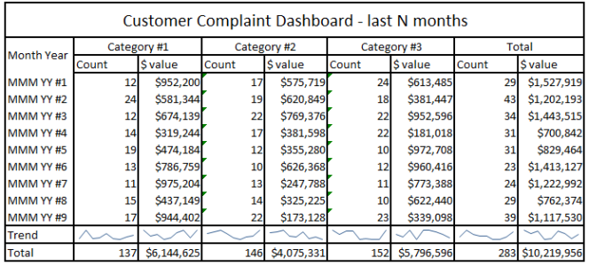 Business Intelligence system – Customer Complaints – B2B company: