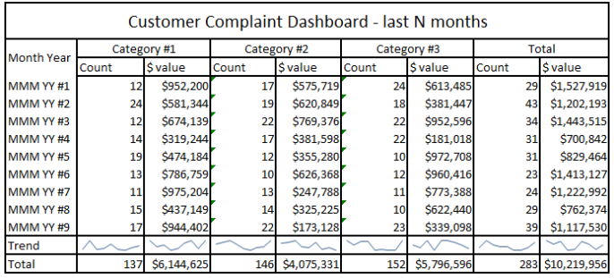 Customer complaint dashboard quality feedback