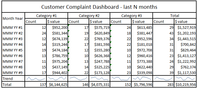 Customer complaint dashboard quality feedback