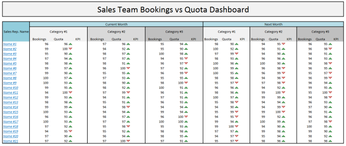 Sales Team bookings vs quota dashboard