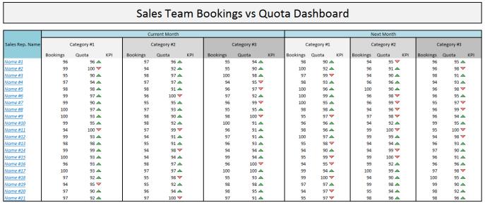 Sales Team bookings vs quota dashboard