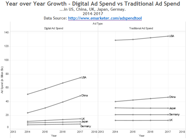 Answering a question using data: Are marketers around the globe shifting their dollars to digital ads?