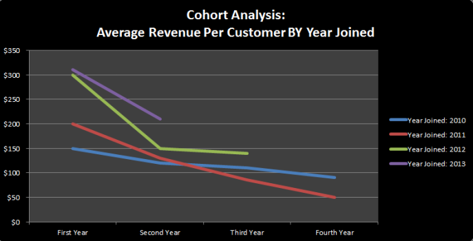 Cohort Analysis Customer Revenue and Year Joined