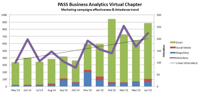 PASS Business Analytics Virtual Chapter Marketing Effectiveness Chart